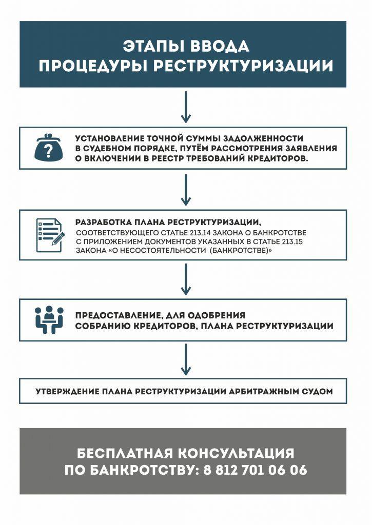 Помощь в реструктуризации долгов