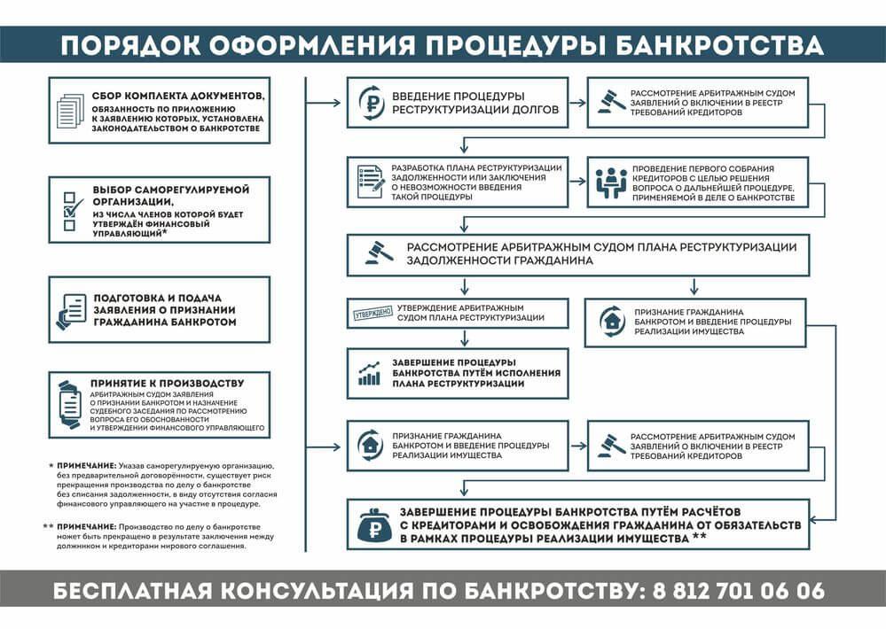 банкротство физических лиц документы на подачу