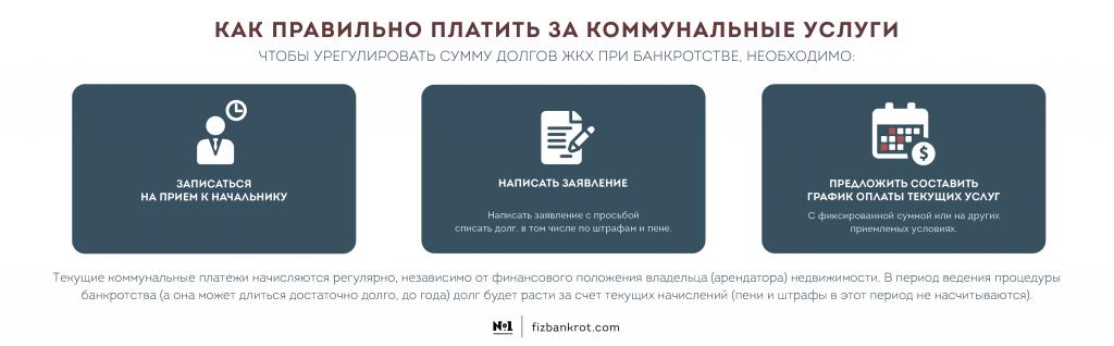 bankrotstvo-iz-za-gkh